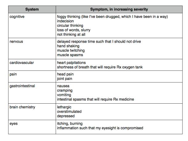 symptom table.001